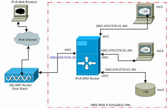 IPv6 Home Network DMZ: Design